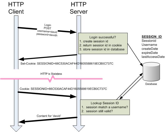 أساسيات البرمجة  برمجة المواقع بي اتش بي الجلسات PHP Sessions