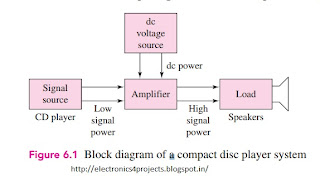 ANALOG SIGNALS AND LINEAR AMPLIFIERS