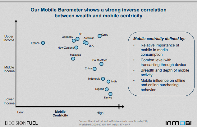 mobile usage and income level : are they inversely related