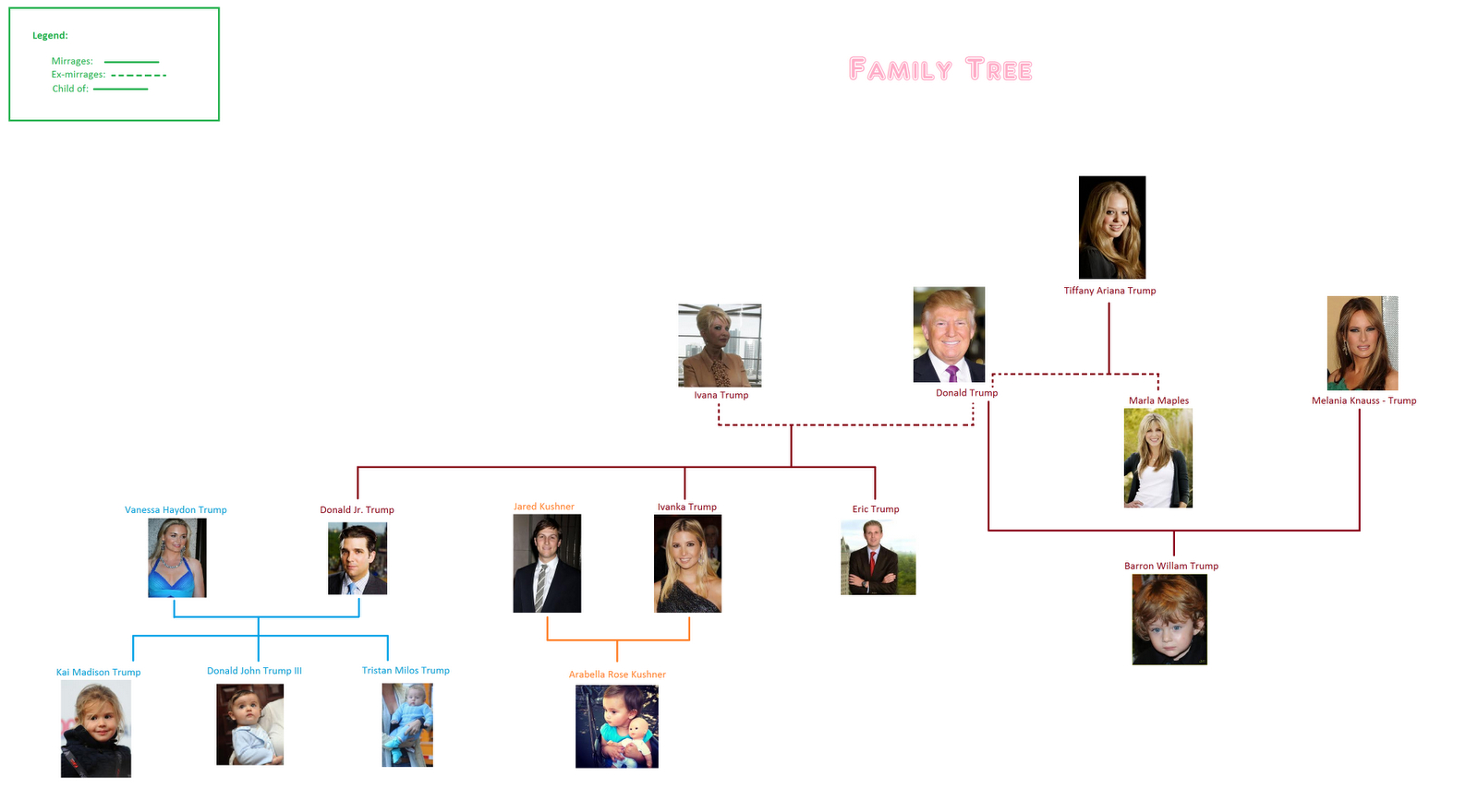 Family Tree by Donald Senior Trump