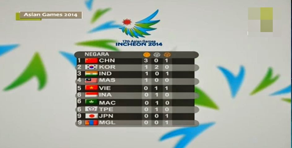 Malaysia won first gold medal in day 1