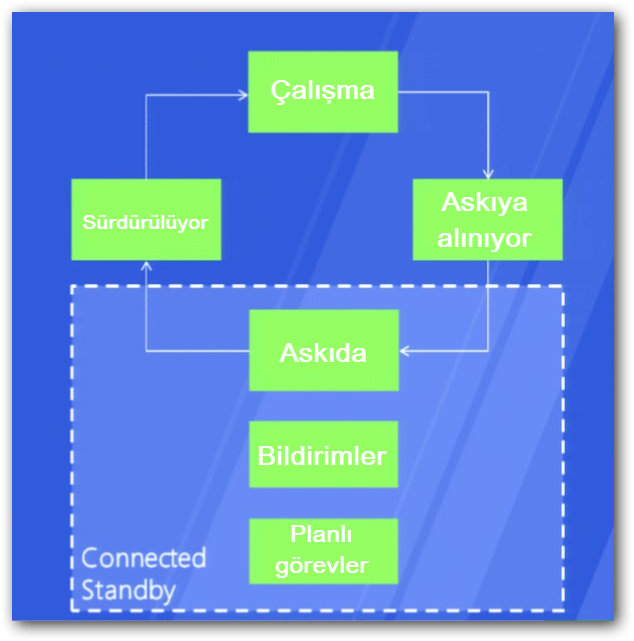 Windows Instant Go : Windows un güç modları nelerdir connected standby