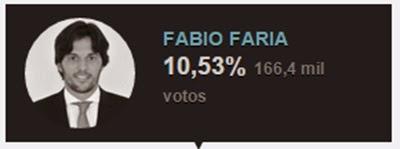 Fábio Faria