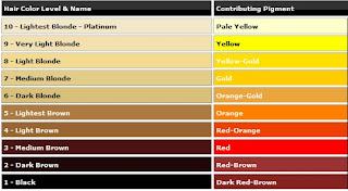 pigmentek színe