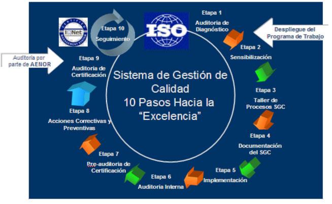 ISO Sistema de Gestión de Calidad