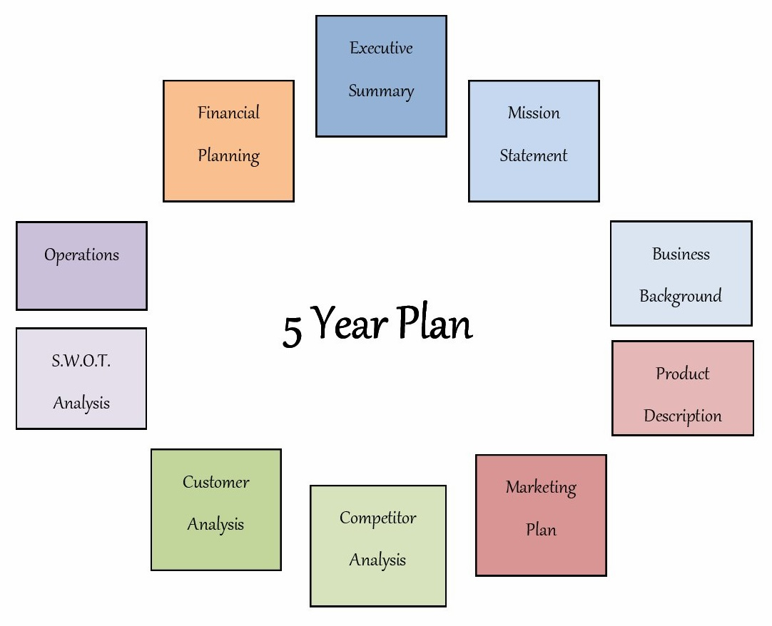 five year plan Synonyms for five year plan at thesauruscom with free online thesaurus, antonyms, and definitions dictionary and word of the day.