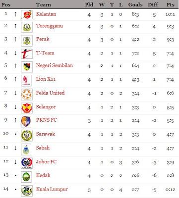 liga super 2012 l kedah f a vs kelantan f a l ulasan