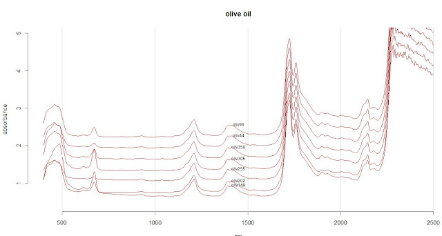 Olive Oil NIR/VIS Spectra – 001 (ChemSpec)