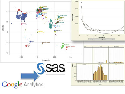 When Google Analytics meets SAS