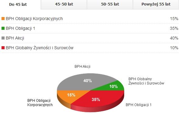 IKE BPH TFI program modelowy zrównoważony - alokacja