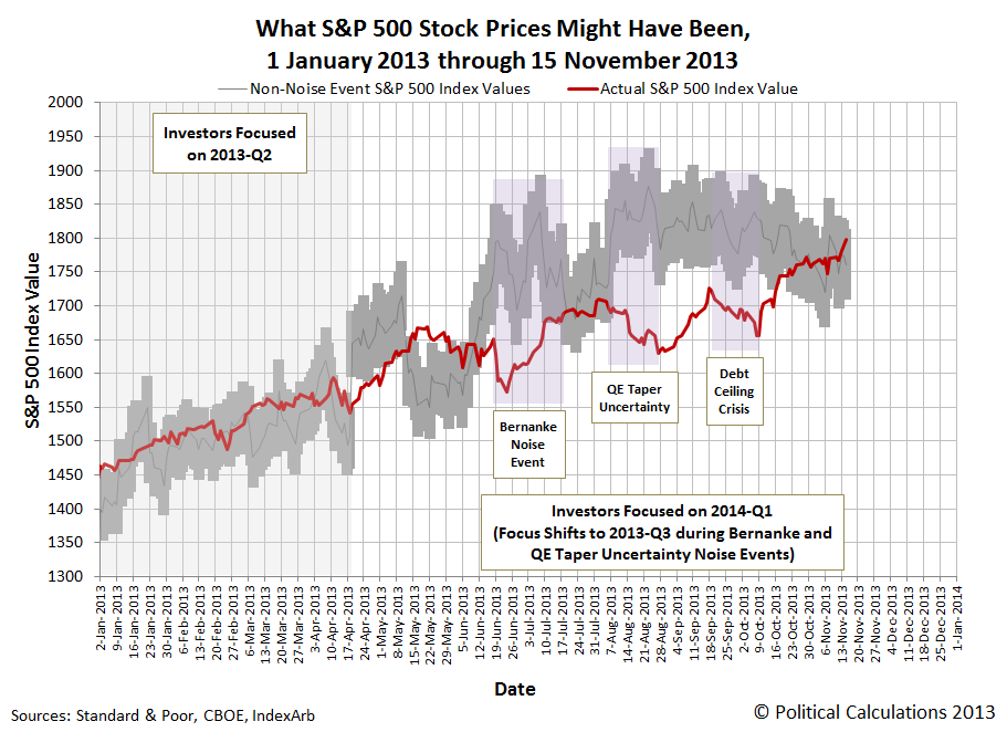 What S&P 500 Stock Prices Might Have Been, 1 January 2013 through 15 November 2013