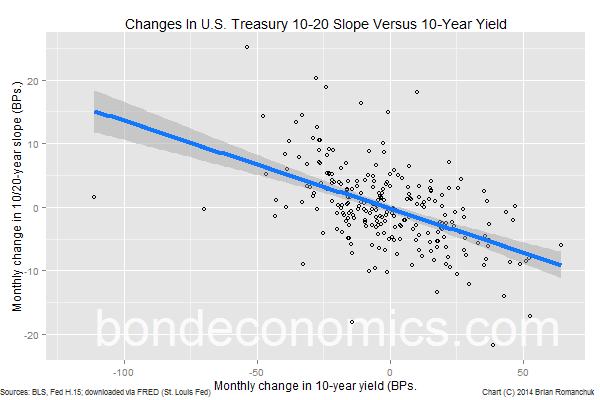 Chart: Changes in 10-year yield versus change in 10/20-year slope.
