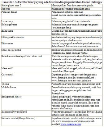 Table Bermacam-macam Bentuk Undangan