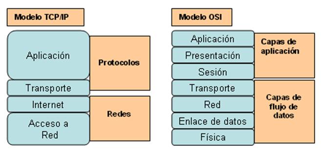 Aprender Rapido  Protocolo Tcp  Ip