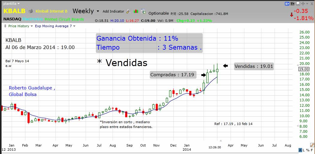 http://www.global-bolsa.com/index.php/articulos/item/1677-kbalb-nasdaq-vendidas-ganancia-11-en-3-semanas-por-roberto-guadalupe