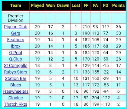 TABLE, 2nd MARCH