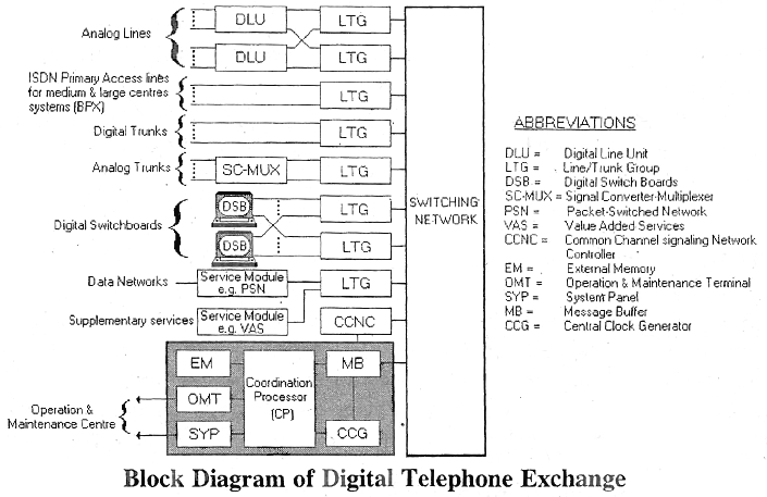 electrical topics: block diagram of digital telephone exchange,