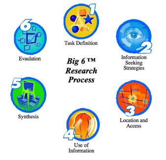 Business Plan Composition: Outline Your Success