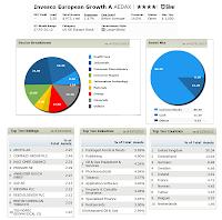 Invesco European Growth Fund profile