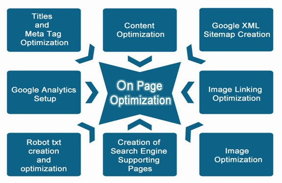 5 bước SEO từ khóa lên top Google