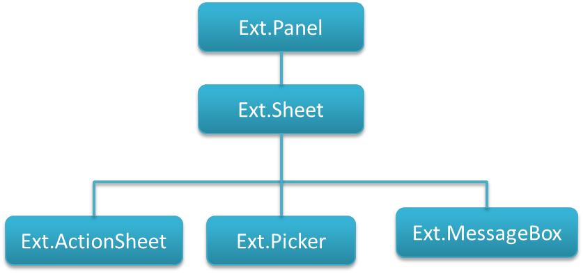Sheet Class Diagram