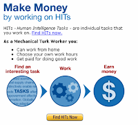 amazon mechanical turk website for making money