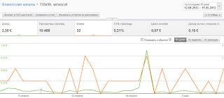 статистика использования рекламного блога 728x90 AdSense вверху всех страниц