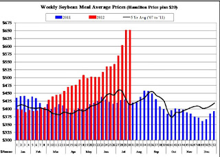 Image graph comparing soybean and projected pork prices