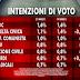 Ultimo sondaggio elettorale sulle elezioni Europee. Il M5S supera Forza Italia