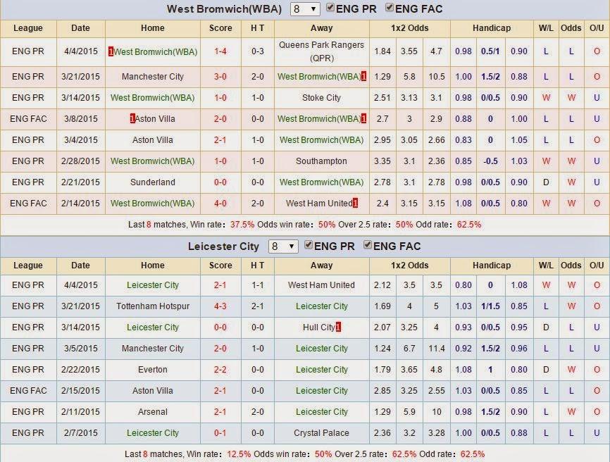 Kèo thơm cá cược West Brom vs Leicester