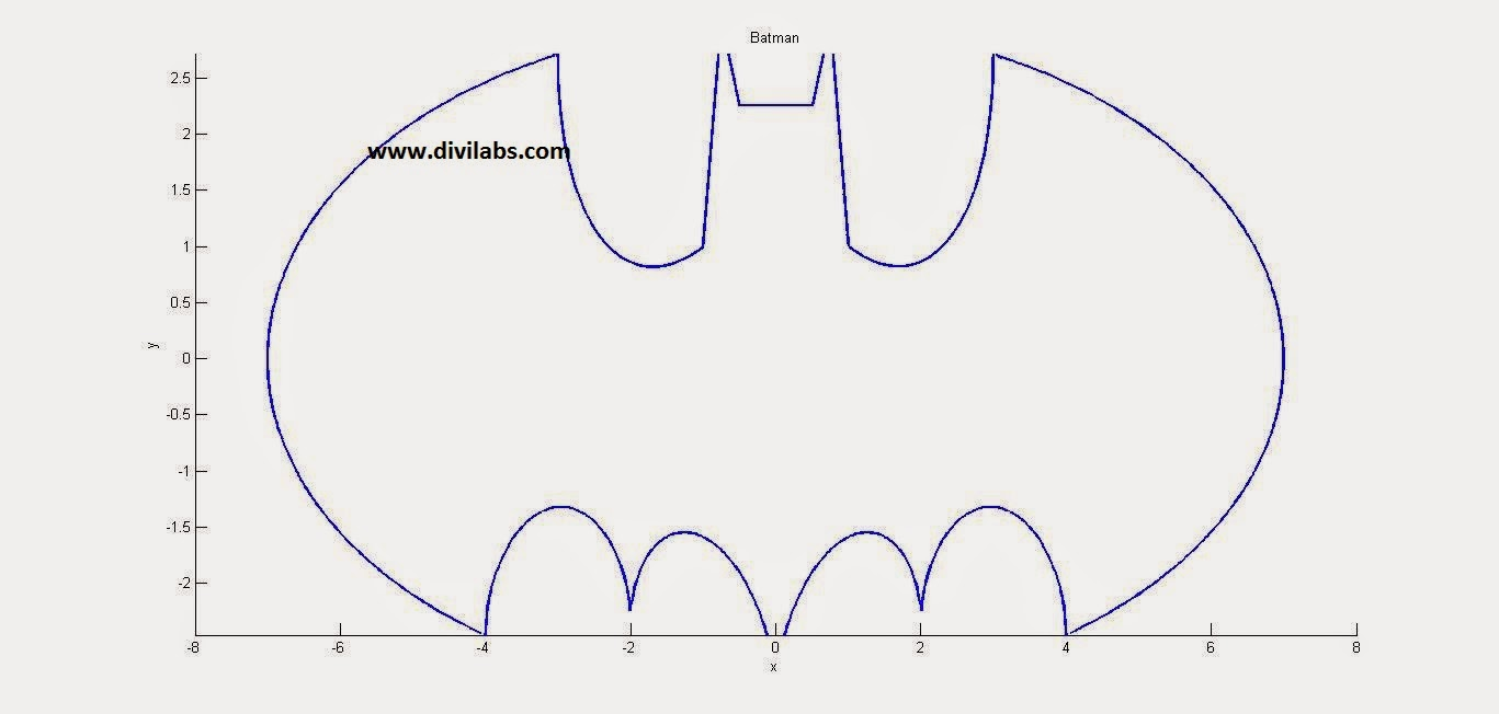 MATLAB BATMAN Equation Plot