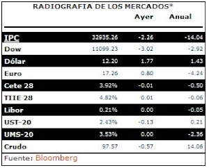 RADIOGRAFIA DE LOS MERCADOS