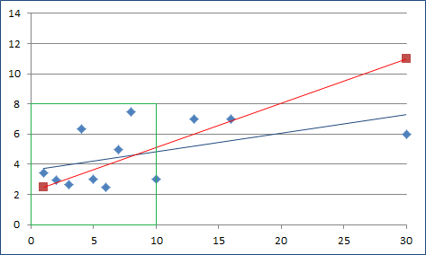Monster Misc Stats Score Average