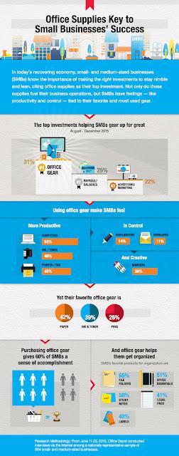 SMB Success Infographic