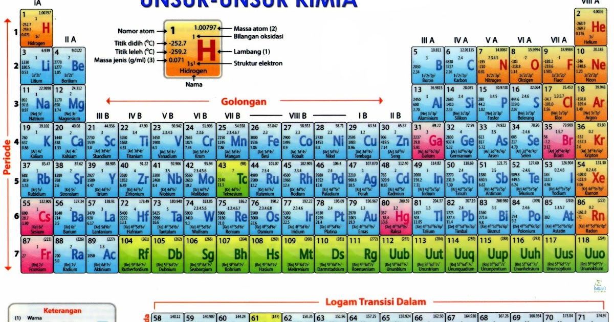 Kumpulan tabel sistem periodik unsur kimia spu kumpulan info terbaru urtaz Gallery