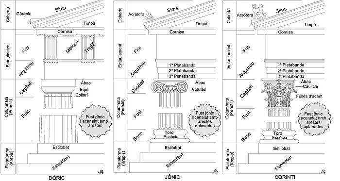 El rinc n de dibujo t cnico for Elementos arquitectonicos pdf