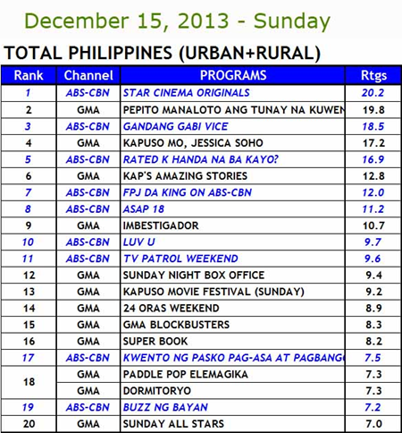 Kantar Media National TV Ratings Dec 15
