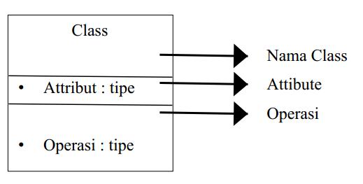 Notasi pada class diagram khaidir manusia biasa gambar di atas merupakan bentuk dari class diagram class diagram berbentuk kotak dengan terbagi atas 3 tingkatan di level 1 bagian atas merupakan nama ccuart Image collections
