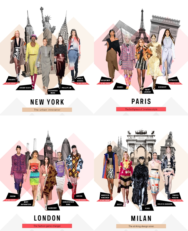 quiz:Which Fashion Capital are you: NY, London, Milan or Paris?Which fashion city are you?kviz:Koji modni grad ste vi?Farfetch trends.