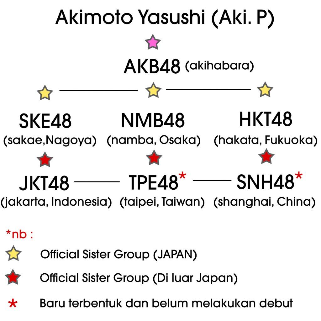 Jkt48 melakukan plagiarisme wildanwaw for Doremon x aki