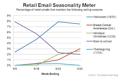 Click to view the Sept. 30, 2011 Retail Email Seasonality Meter larger