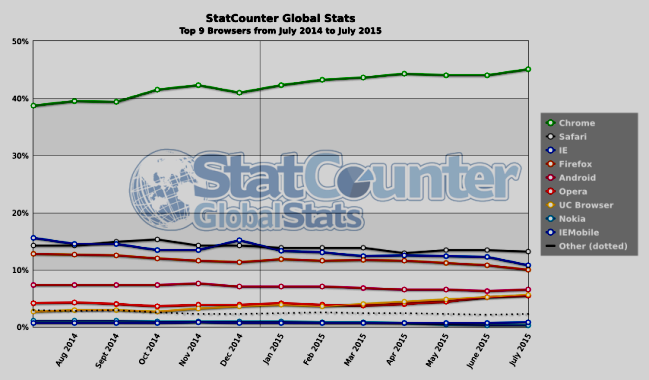 graphic of Internet Browser Usage Market Share - Global, All Devices - July 2014-15