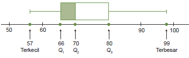 Diagram kotak garis nilai tes Sosiologi dari 20 siswa dari gambar diatas.