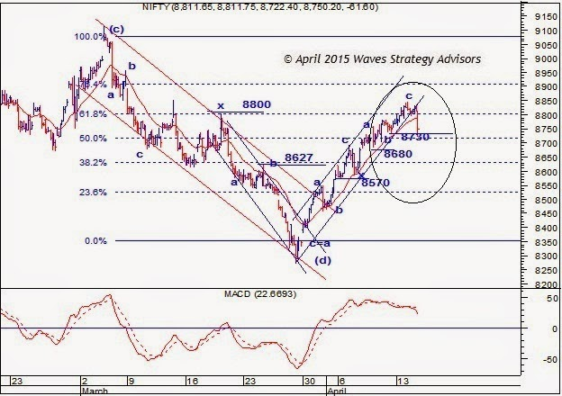 B trading strategy nifty