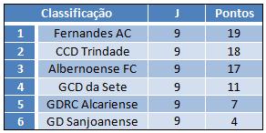 Classificação Fernandes AC
