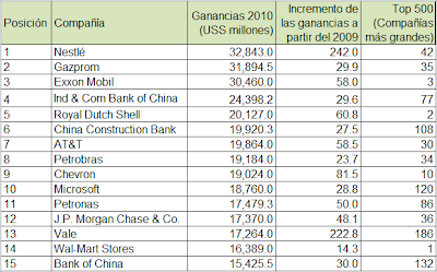 Las empresas más rentables del mundo