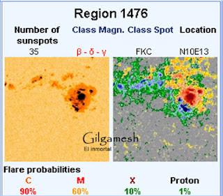 Complejo de manchas solares 1476