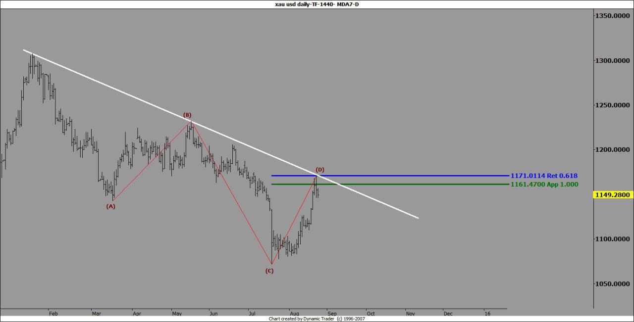 Analysis gold forex