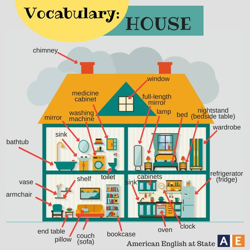2nd Year: Basic Level: VOCABULARY:PARTS OF THE HOUSE
