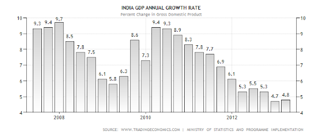 india economic analysis India economic survey 2018: gdp growing, gst collection rising, deficit in check an analysis india's economic survey 2018, first since the implementation of gst, today painted a rosy picture of the economy ahead of the union budget 2018 due later this week, pointing out that the growth is on track, revenue collection is on the rise, and.
